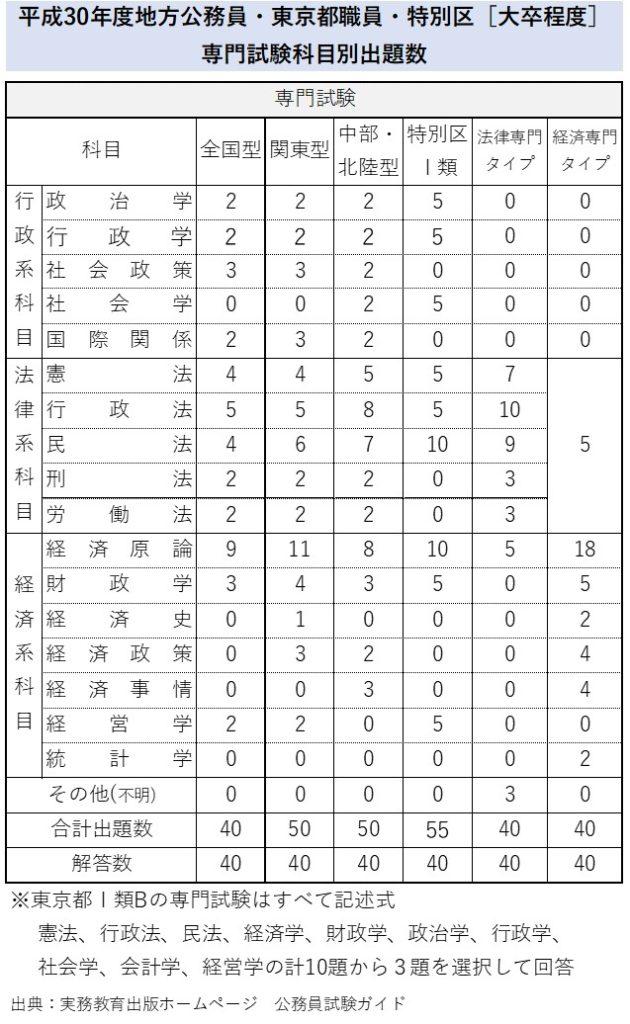 平成30年度地方公務員・特別区[大卒程度] 専門試験科目別出題数