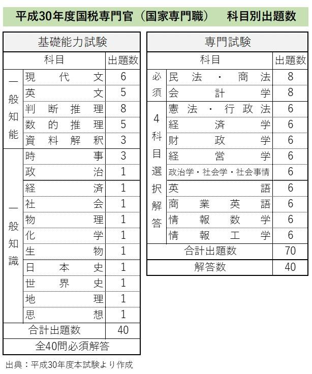 国税専門官科目別出題数