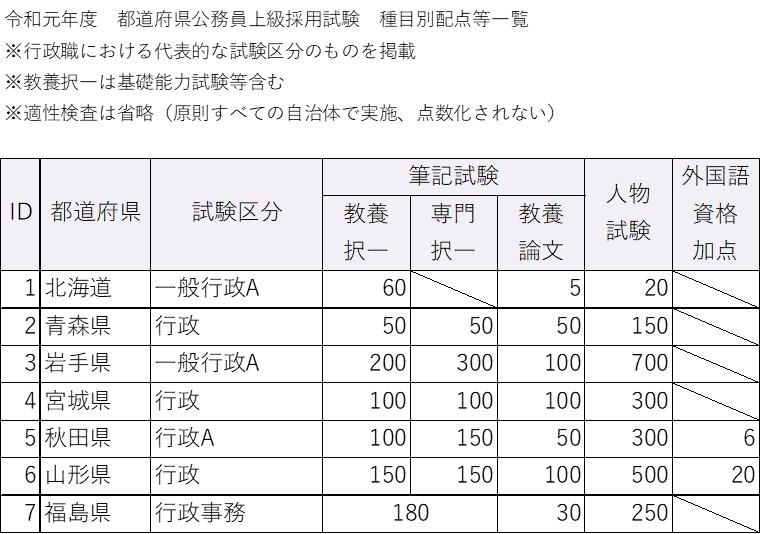 令和元年度都道府県上級行政区分の試験種目別配点(北日本)