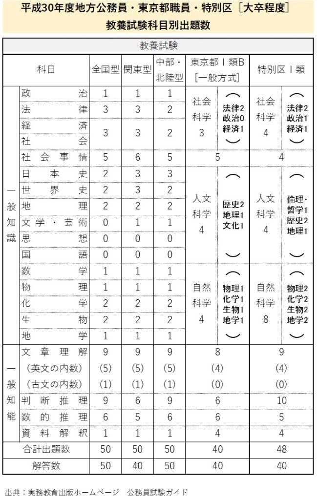 平成30年度地方公務員・東京都職員・特別区[大卒程度] 教養試験科目別出題数