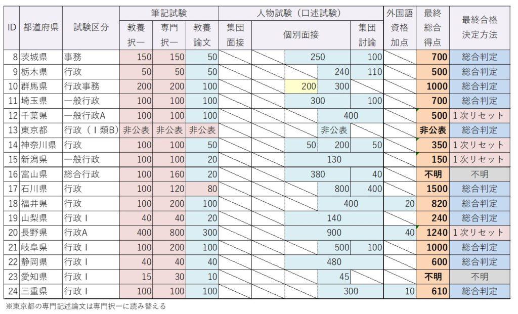 都道府県上級試験種目別配点一覧(東日本)