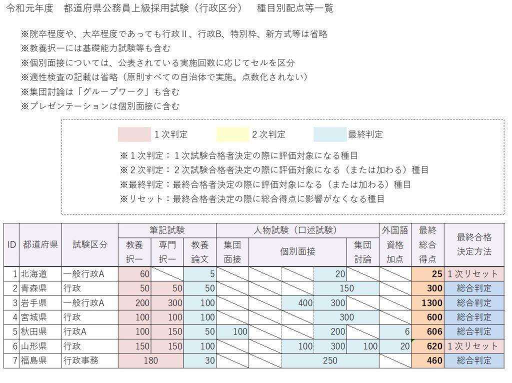 都道府県上級試験種目別配点一覧(北日本)