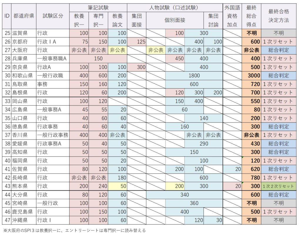 都道府県上級試験種目別配点一覧(西日本)