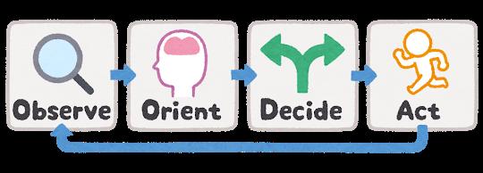 具体的な学習計画の立て方と進め方
