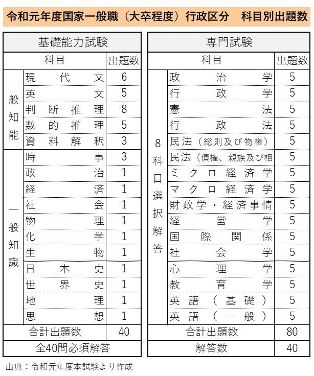 令和元年度国家一般職(大卒程度)行政区分 科目別出題数