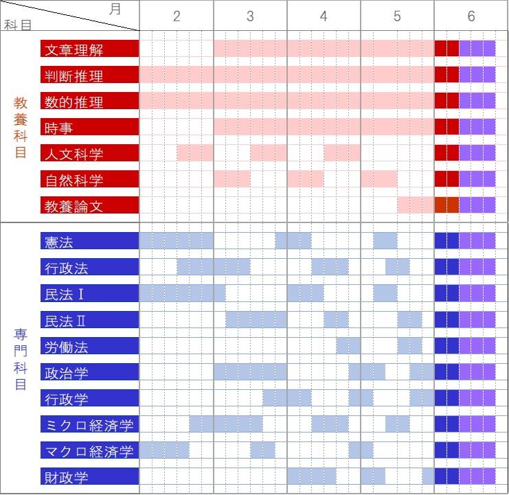国家一般職・地方上級(行政職)筆記試験4か月独学合格スケジュール