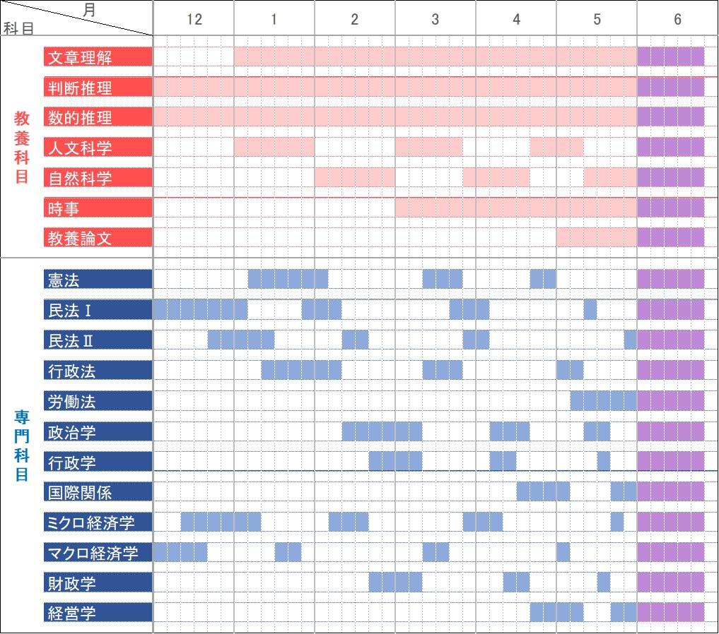 6か月間の公務員試験独学スケジュール